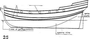 La linea di galleggiamento nel modellismo navale